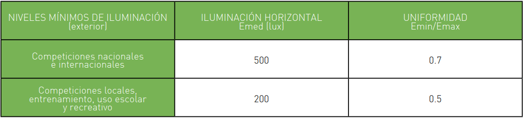 ¿LUCES LED O HALOGENO?
